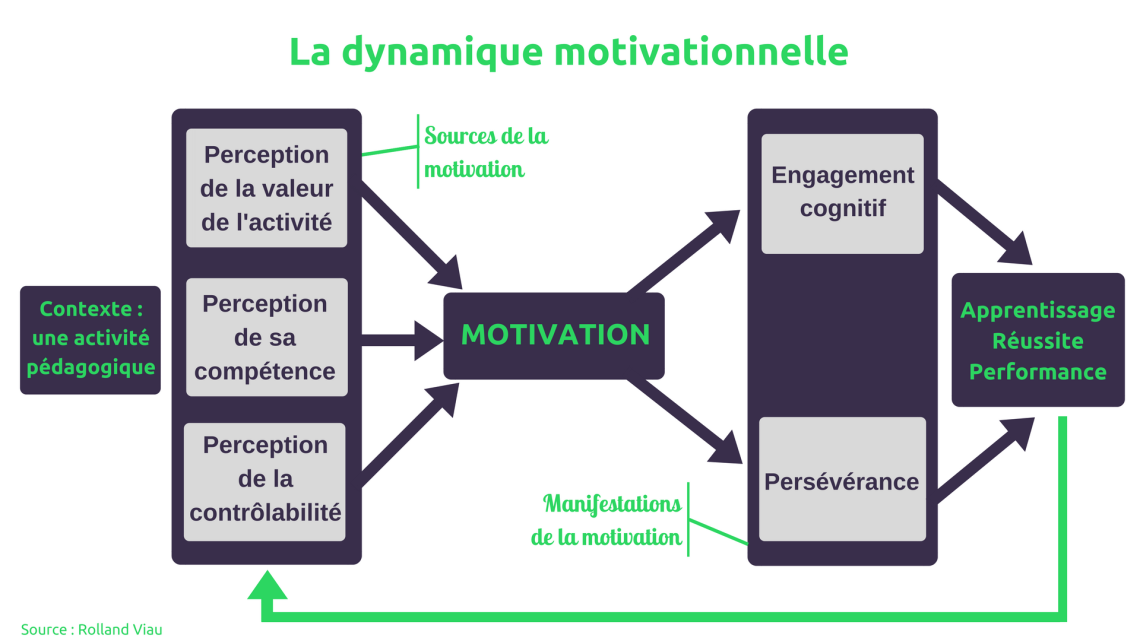 viau_dynamique_motivationnelle_schema